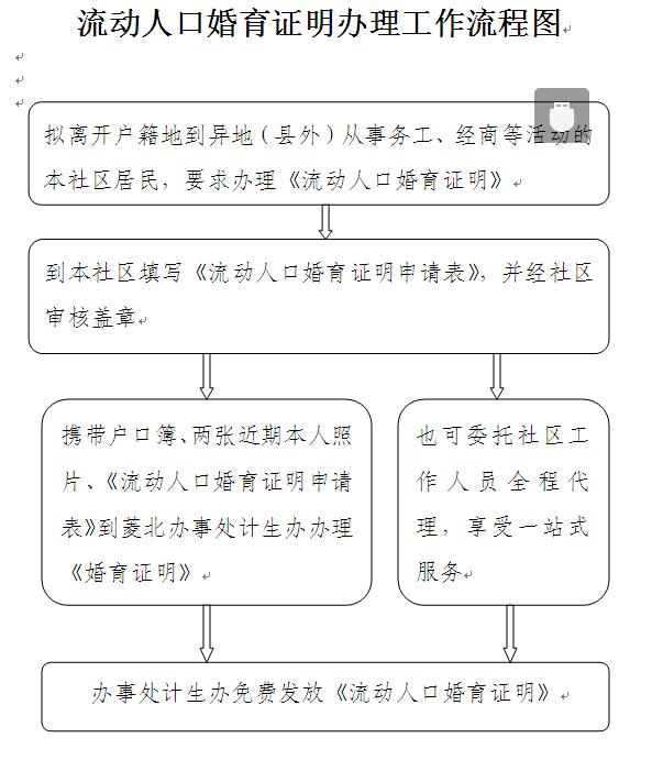 流动人口婚育证明办理工作流程图